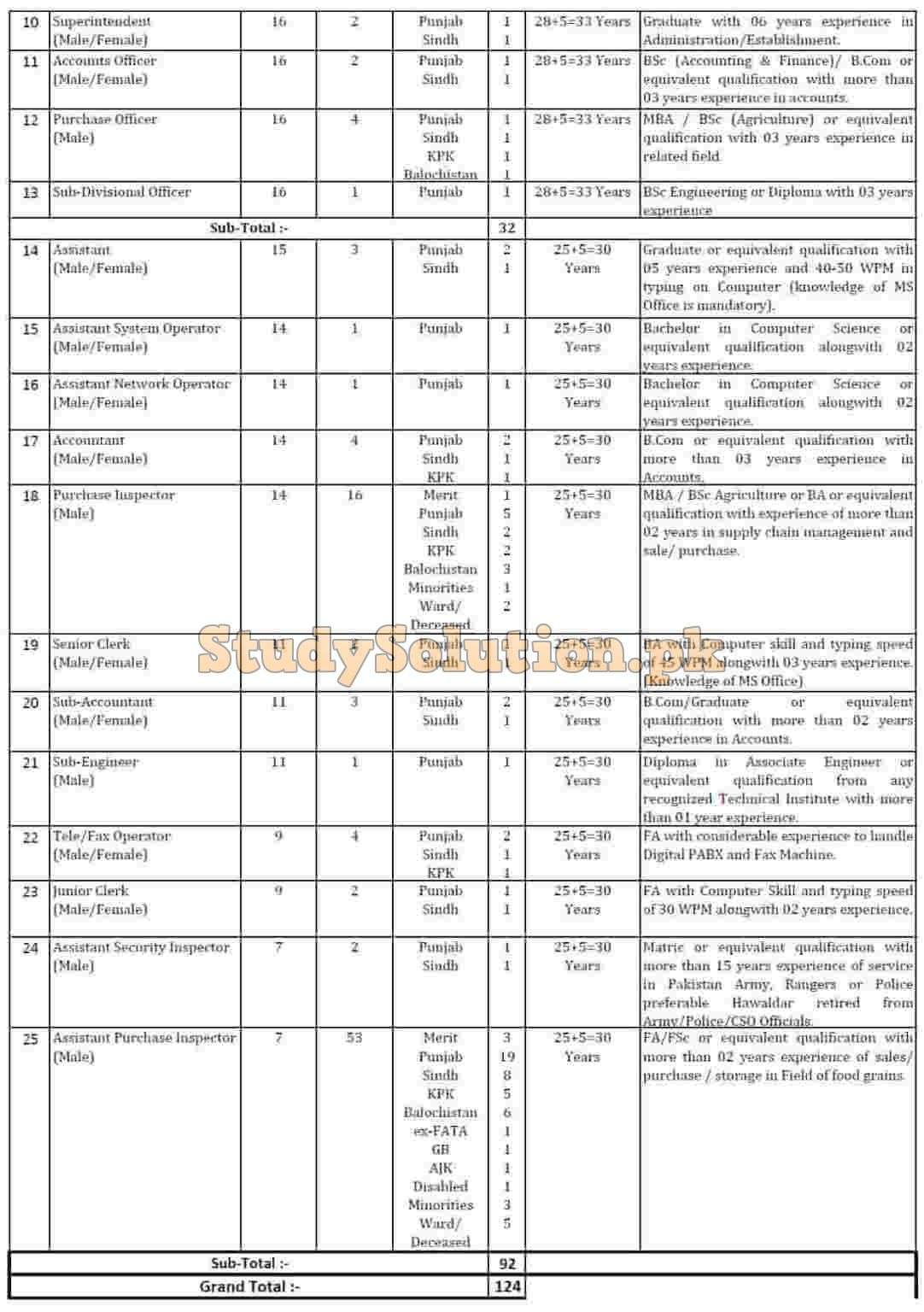 Pakistan Agricultural Storage and Services Corporation Jobs 2020