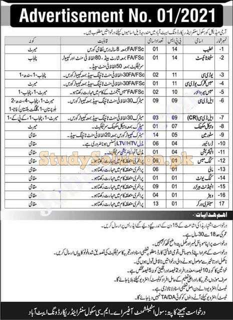 Pak Army Medical Core School Center & Record Wing Latest Jobs 2021
