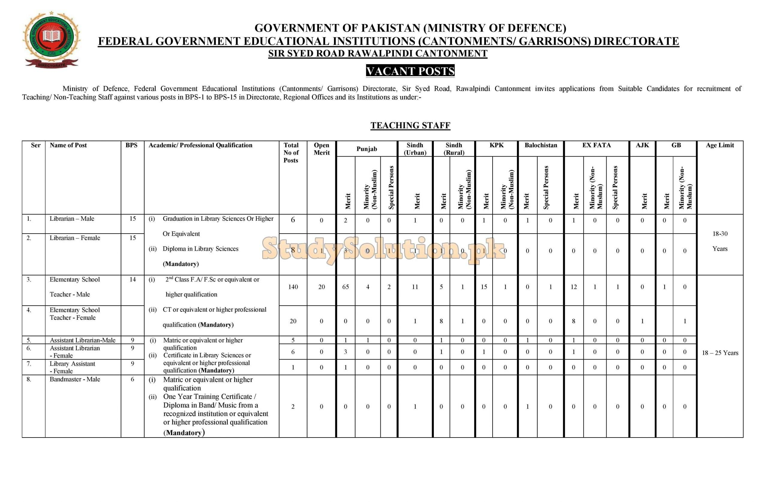 Govt Of Pakistan Federal Government Educational Institution Jobs 2021